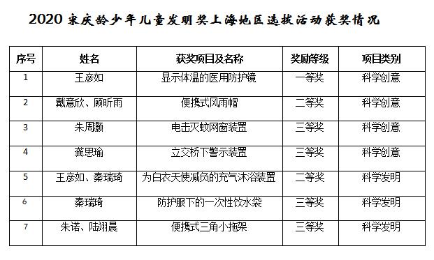 图5 宋庆龄少年儿童发明奖上海地区选拔活动获奖情况.png
